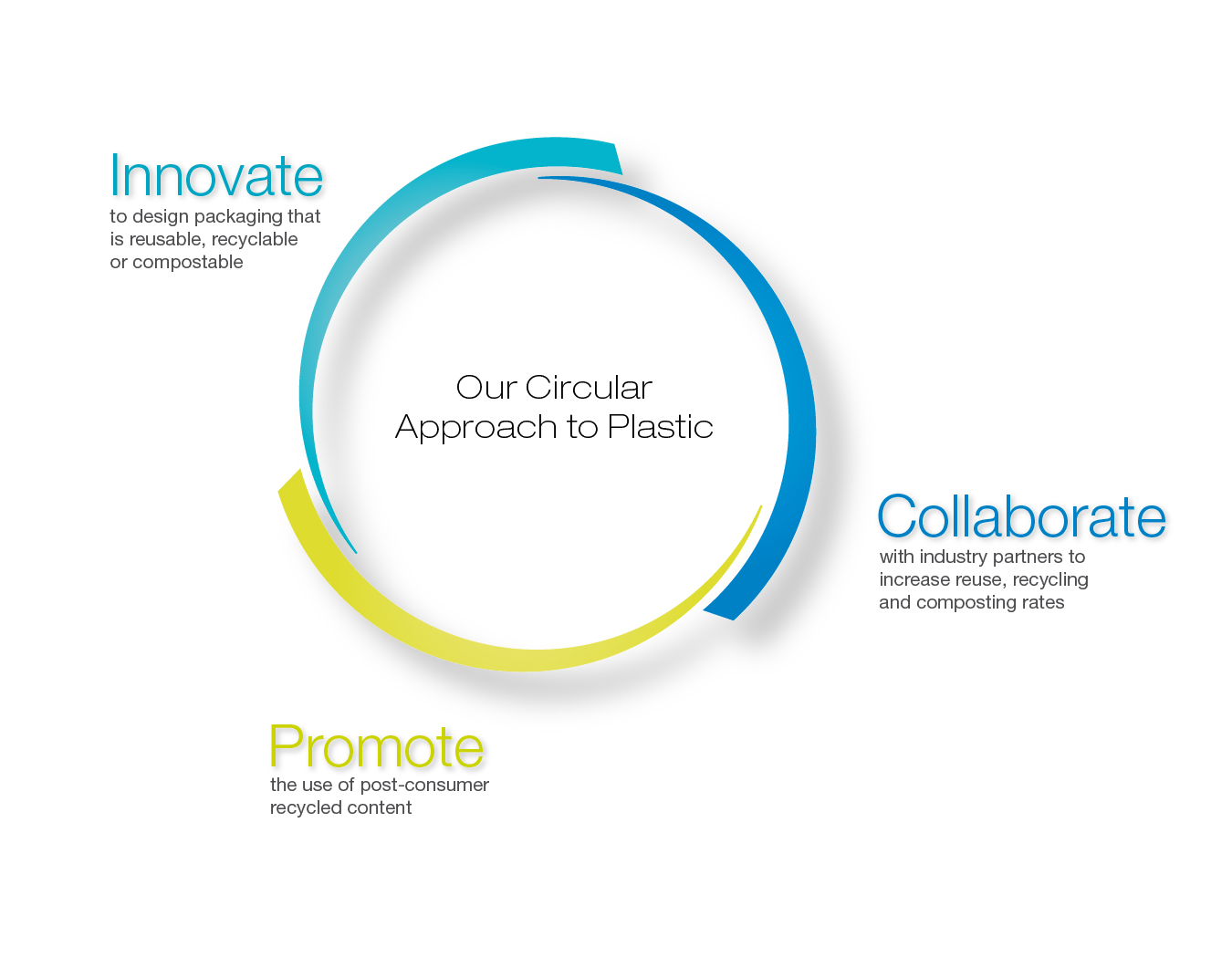 Our Circular Approach to Plastic