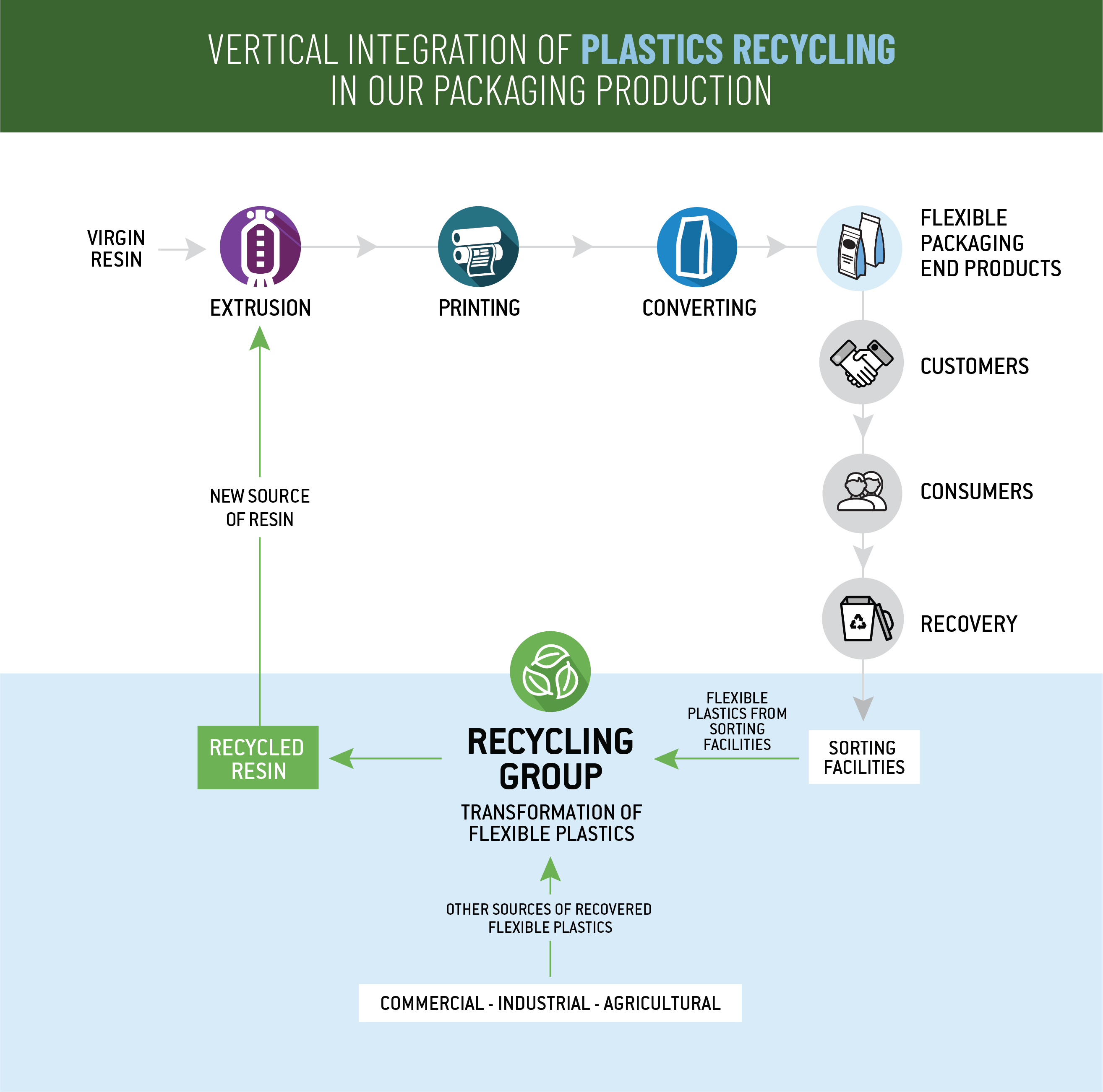 Recycling Group Infographic TC Transcontinental Emballages