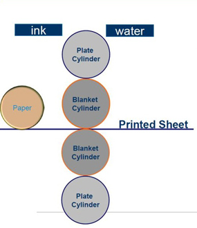 offset lithography