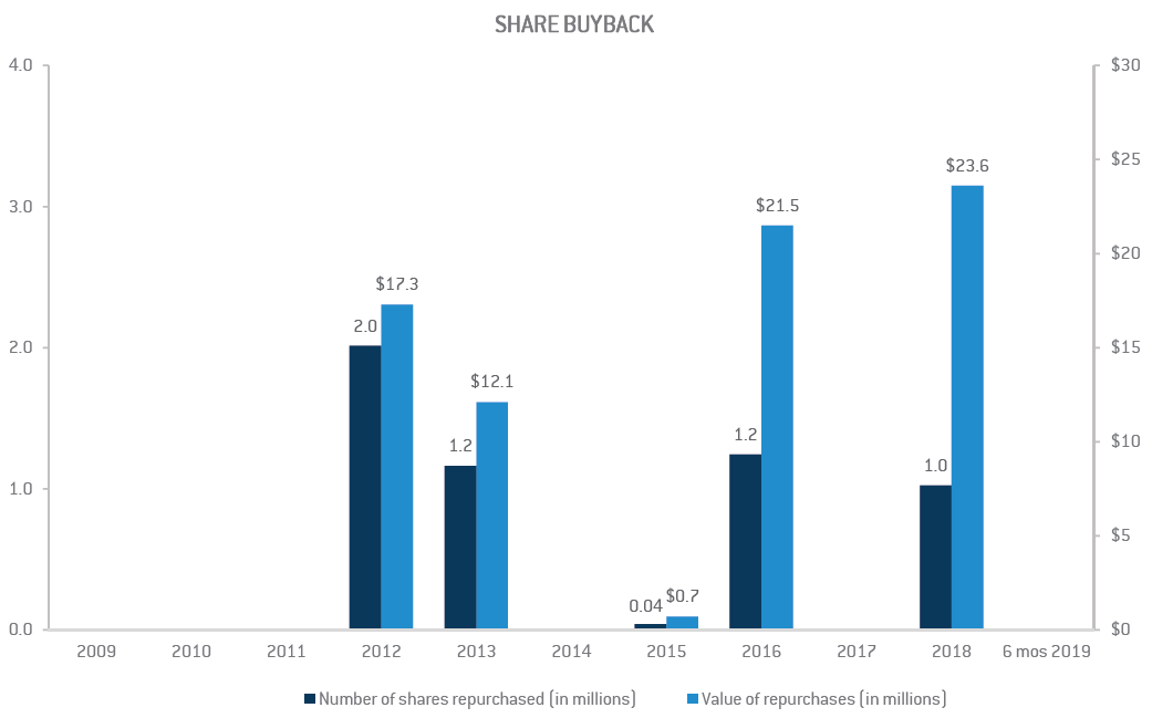 Share Buyback Q2 TC Transcontinental