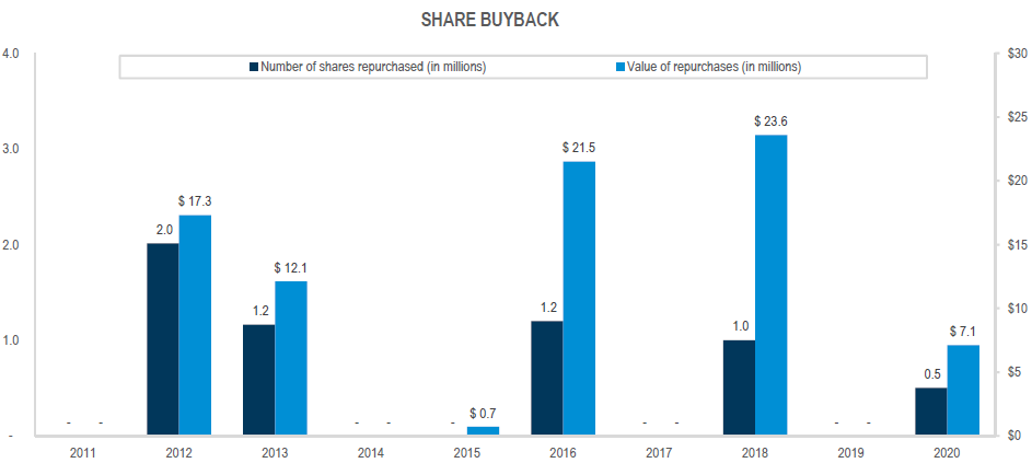 Share Buyback Q3 2020